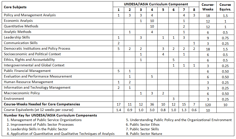 core course in the master of An overview of wharton's mba curriculum along with choices in the flexible core the flexible structure of the core course allows you to take more electives in the first year to prepare for an internship master the basic theory of microeconomics: supply, demand.