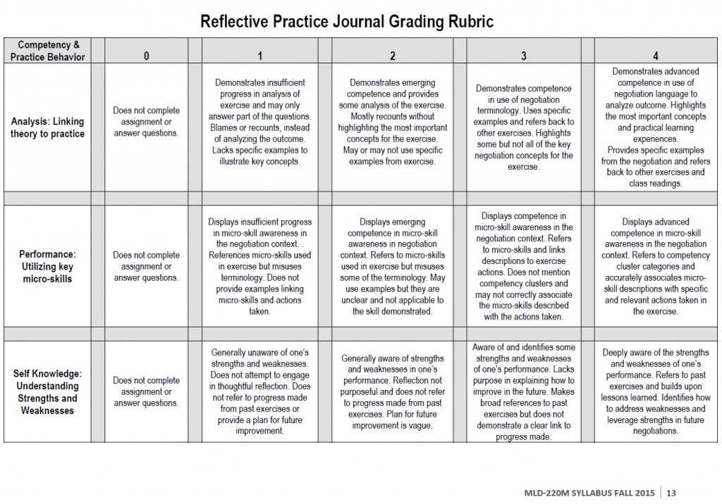 rubric for a economy research paper List of assessment and rubric information assessment of student mastery of content takes many forms this pages includes support materials for assessments that work with the common core state standards and rubrics for many different assessment products.