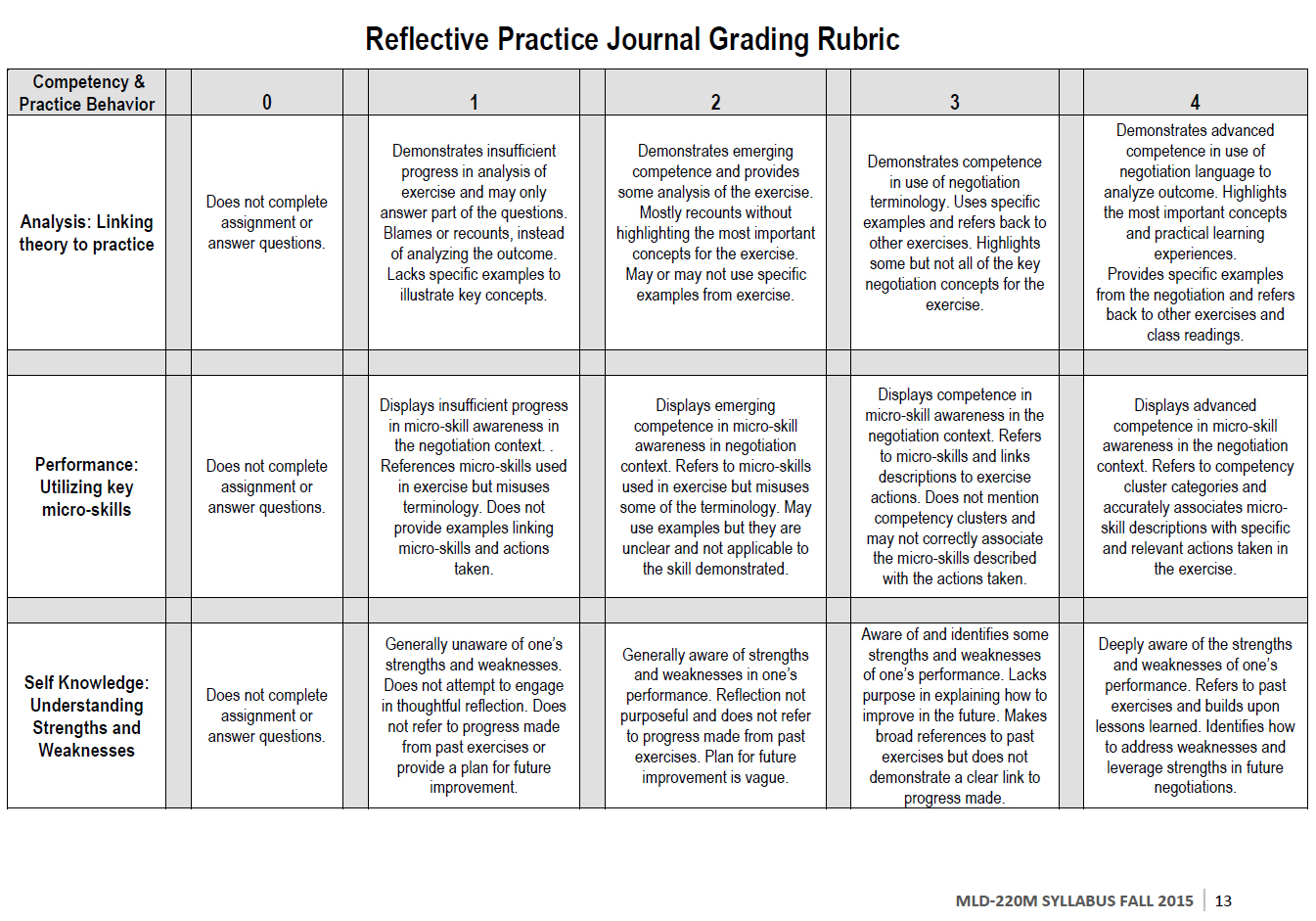 Grading Rubric for Harvard MLD220M Reflective Practice Journal