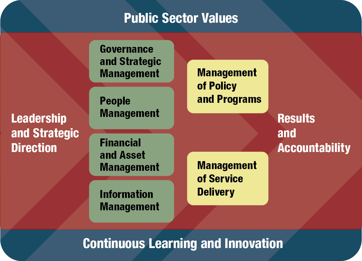 public governance and management Collaborative public management: new strategies for local governments (american governance and public policy) (american governance and public policy series) by robert agranoff.
