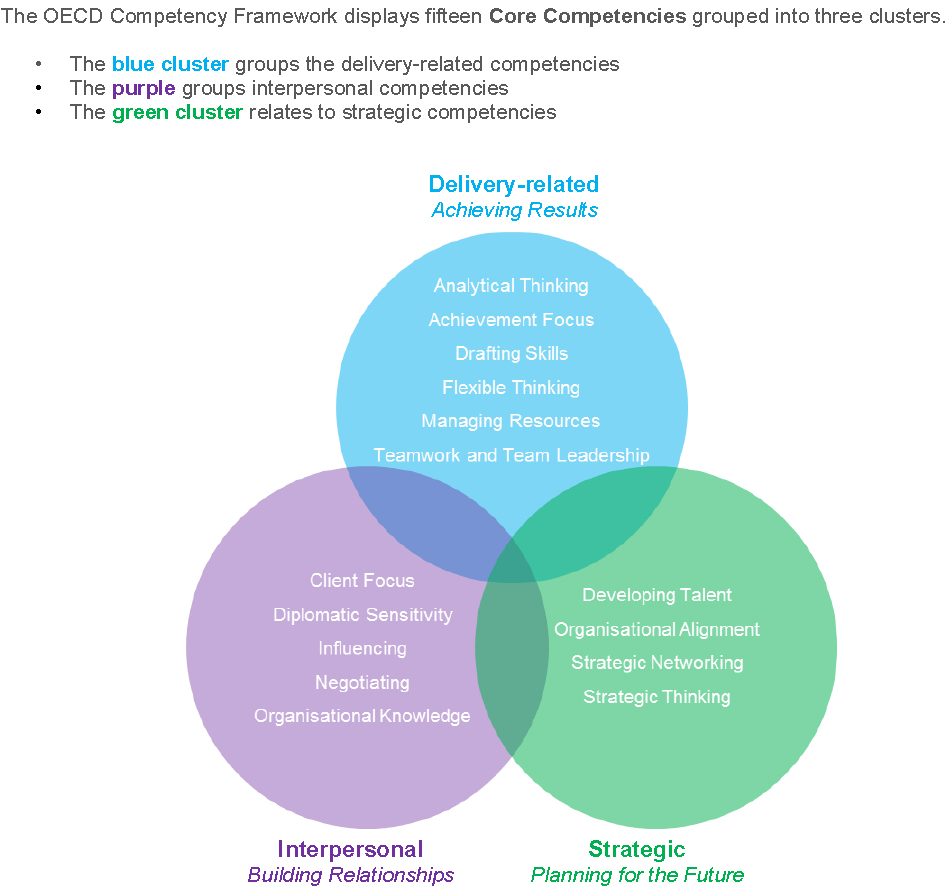 identify core competency 31 core competencies explained these crucial core competencies are divided into several identifying what needs to be done and doing it before being asked or.