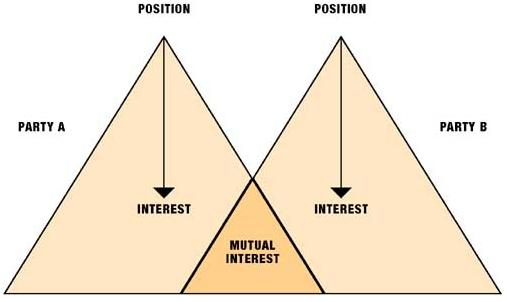 InterestsAndPositions