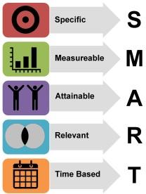 SmartObjectives
