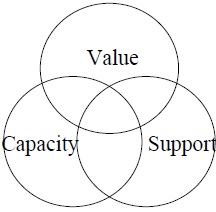 The Value, Capacity, and Support Model