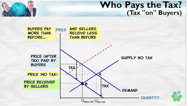 BuyerPaysTax
