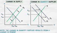 what is change in supply
