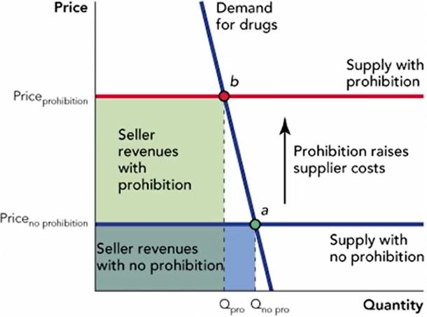 ElasticityAndProhibition
