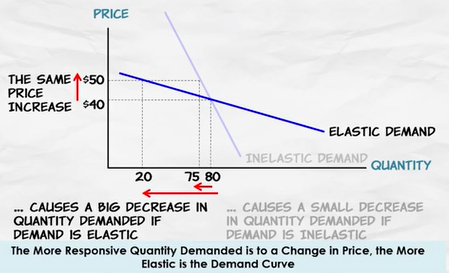 Elasticity Of Demand Atlas Of Public Management