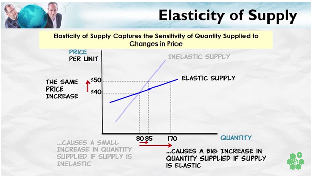 Elasticity Of Supply Atlas Of Public Management