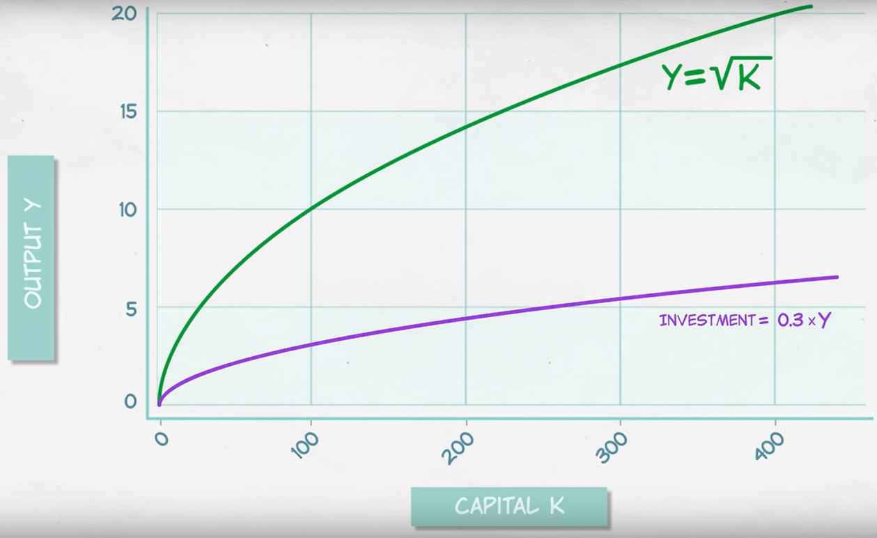 InvestmentAndOutput