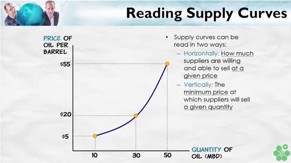 ReadingSupplyCurves