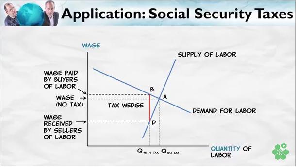 SocialSecurityTaxes