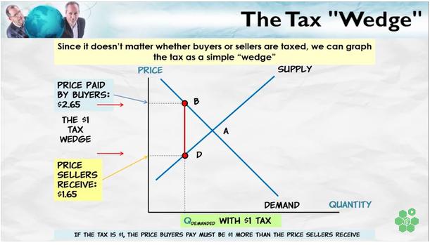 TaxWedge2