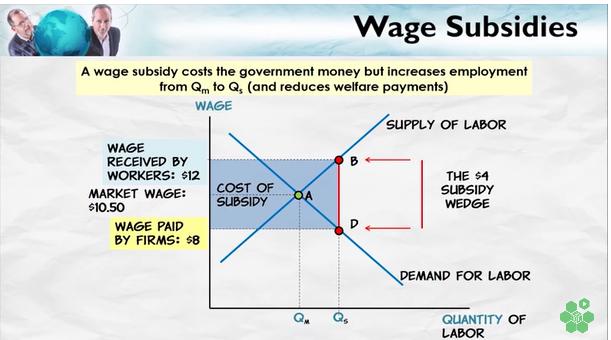 WagesSubsidies