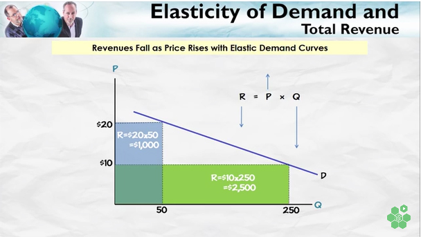 Elasticity Of Demand And Total Revenue Atlas Of Public Management