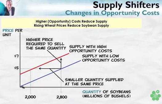 supplyshiftersopportunitycost