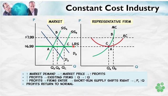 Constant2