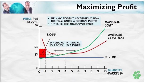 MaximizingProfits
