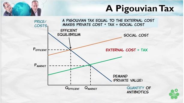 PigouvianTax2