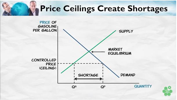 PriceCeilingsCreateStorages