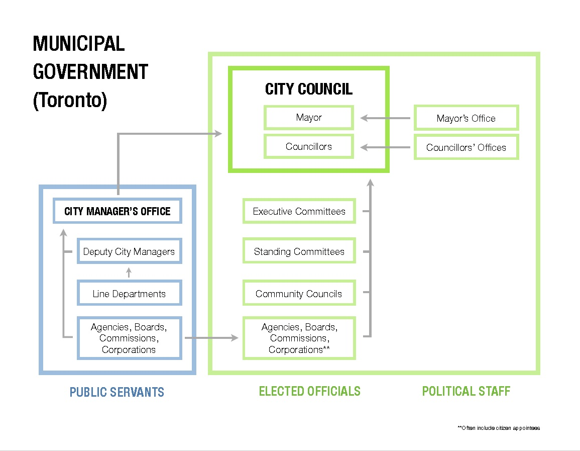 municipal-government