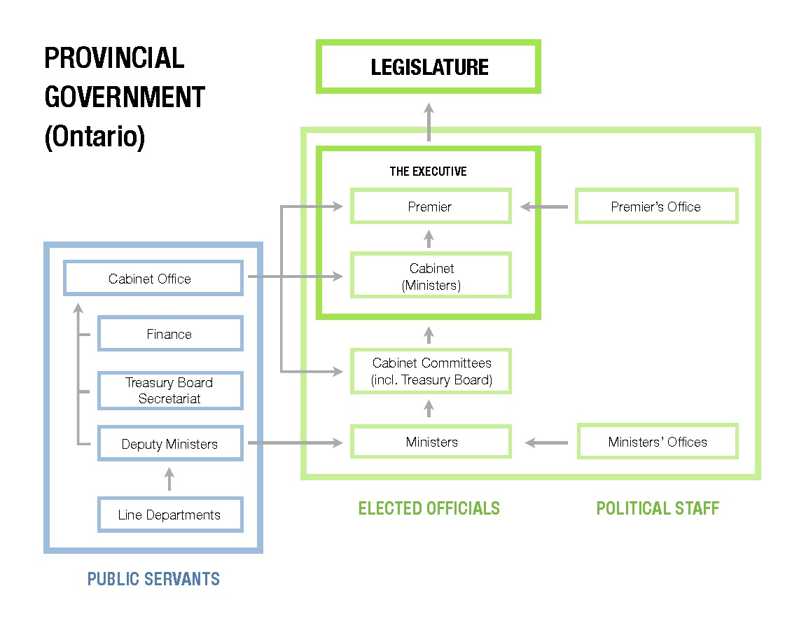 provincial-government
