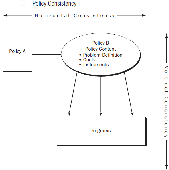 First, As Noted Above, We Expect Policies To Have An Internal Consistency  Among The Three Elements Of Problem Definition, Goals, And Instruments.