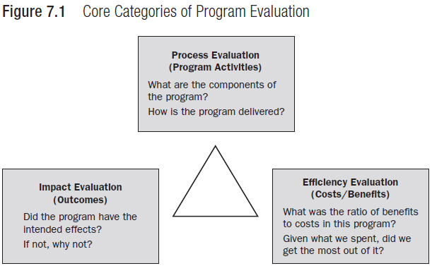 Categories Of Program Evaluation  Atlas Of Public Management